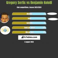 Gregory Sertic vs Benjamin Kololli h2h player stats