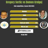 Gregory Sertic vs Domen Crnigoj h2h player stats