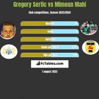 Gregory Sertic vs Mimoun Mahi h2h player stats