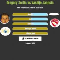 Gregory Sertic vs Vasilije Janjicic h2h player stats