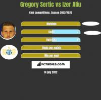 Gregory Sertic vs Izer Aliu h2h player stats