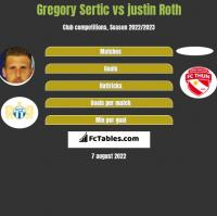 Gregory Sertic vs justin Roth h2h player stats