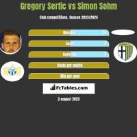 Gregory Sertic vs Simon Sohm h2h player stats