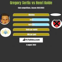 Gregory Sertic vs Henri Koide h2h player stats