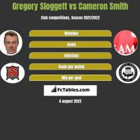 Gregory Sloggett vs Cameron Smith h2h player stats