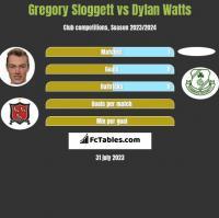 Gregory Sloggett vs Dylan Watts h2h player stats