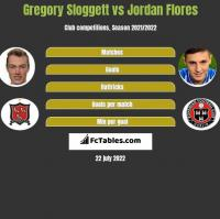 Gregory Sloggett vs Jordan Flores h2h player stats