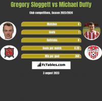 Gregory Sloggett vs Michael Duffy h2h player stats