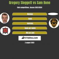 Gregory Sloggett vs Sam Bone h2h player stats