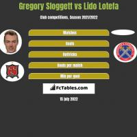 Gregory Sloggett vs Lido Lotefa h2h player stats