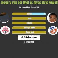 Gregory van der Wiel vs Alvas Elvis Powell h2h player stats