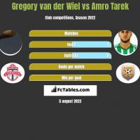 Gregory van der Wiel vs Amro Tarek h2h player stats