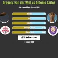 Gregory van der Wiel vs Antonio Carlos h2h player stats