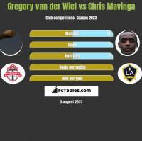 Gregory van der Wiel vs Chris Mavinga h2h player stats