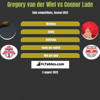 Gregory van der Wiel vs Connor Lade h2h player stats