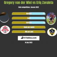 Gregory van der Wiel vs Eriq Zavaleta h2h player stats