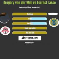 Gregory van der Wiel vs Forrest Lasso h2h player stats