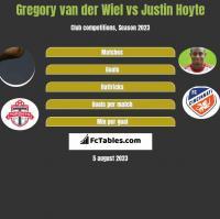 Gregory van der Wiel vs Justin Hoyte h2h player stats