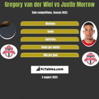 Gregory van der Wiel vs Justin Morrow h2h player stats
