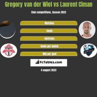 Gregory van der Wiel vs Laurent Ciman h2h player stats