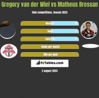Gregory van der Wiel vs Matheus Bressan h2h player stats