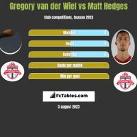 Gregory van der Wiel vs Matt Hedges h2h player stats