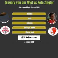 Gregory van der Wiel vs Reto Ziegler h2h player stats
