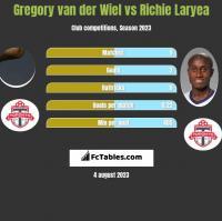 Gregory van der Wiel vs Richie Laryea h2h player stats