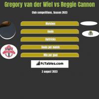 Gregory van der Wiel vs Reggie Cannon h2h player stats