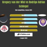 Gregory van der Wiel vs Rodrigo Adrian Schlegel h2h player stats