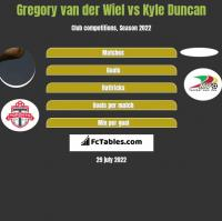 Gregory van der Wiel vs Kyle Duncan h2h player stats