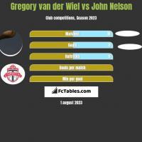 Gregory van der Wiel vs John Nelson h2h player stats
