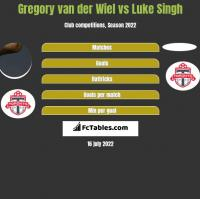 Gregory van der Wiel vs Luke Singh h2h player stats