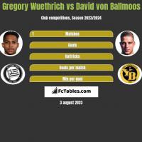 Gregory Wuethrich vs David von Ballmoos h2h player stats