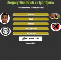 Gregory Wuethrich vs Igor Djuric h2h player stats