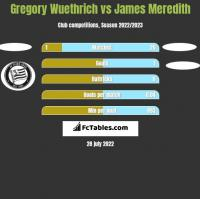 Gregory Wuethrich vs James Meredith h2h player stats