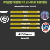 Gregory Wuethrich vs Jason Hoffman h2h player stats