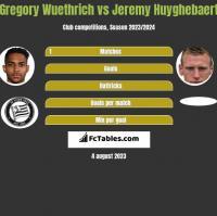 Gregory Wuethrich vs Jeremy Huyghebaert h2h player stats