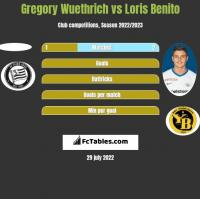 Gregory Wuethrich vs Loris Benito h2h player stats