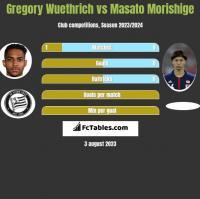 Gregory Wuethrich vs Masato Morishige h2h player stats