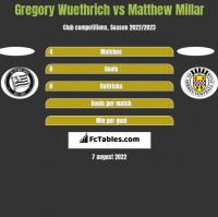 Gregory Wuethrich vs Matthew Millar h2h player stats
