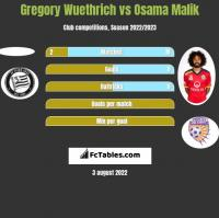 Gregory Wuethrich vs Osama Malik h2h player stats