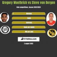 Gregory Wuethrich vs Steve von Bergen h2h player stats