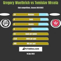 Gregory Wuethrich vs Tomislav Mrcela h2h player stats