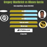 Gregory Wuethrich vs Ulisses Garcia h2h player stats
