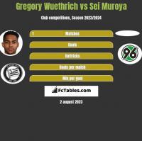 Gregory Wuethrich vs Sei Muroya h2h player stats