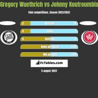 Gregory Wuethrich vs Johnny Koutroumbis h2h player stats