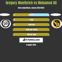 Gregory Wuethrich vs Mohamed Ali h2h player stats