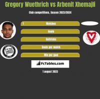 Gregory Wuethrich vs Arbenit Xhemajli h2h player stats