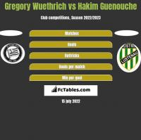 Gregory Wuethrich vs Hakim Guenouche h2h player stats